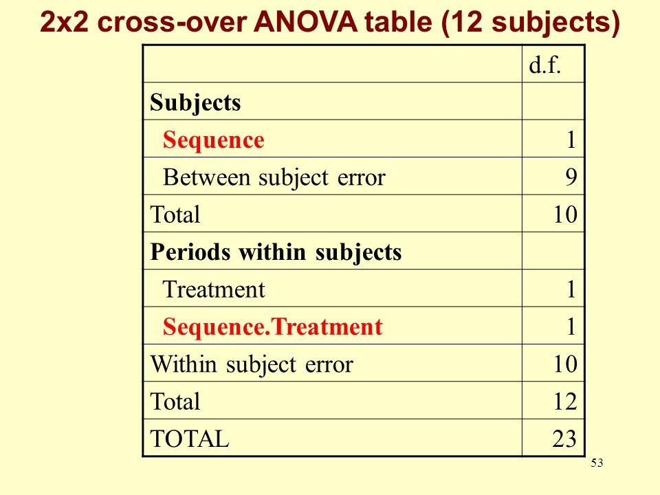 2x2 cross-over ANOVA table (12 subjects)