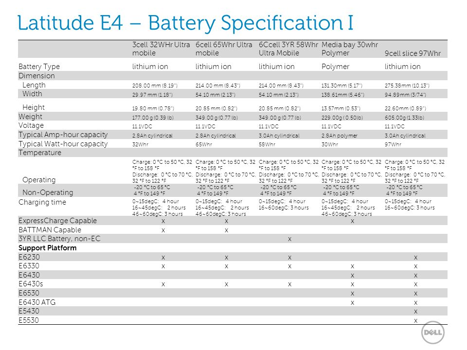 Latitude E4 – Battery Specification I