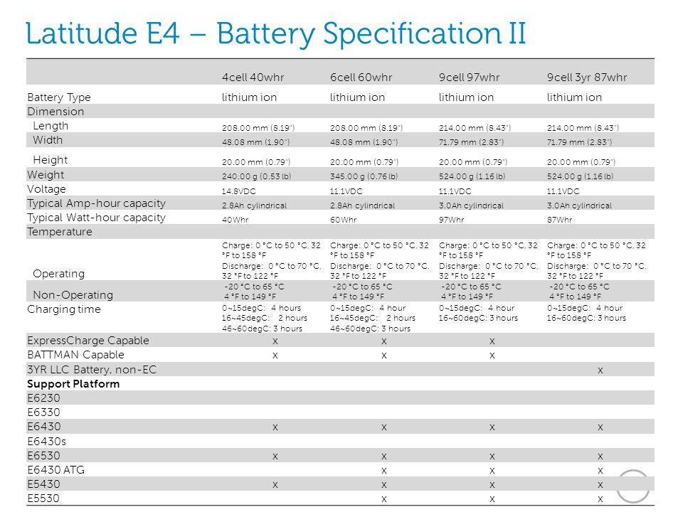 Latitude E4 – Battery Specification II