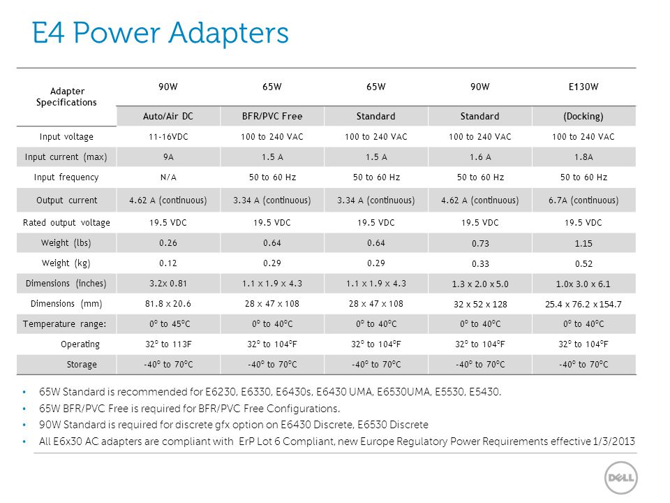 Adapter Specifications