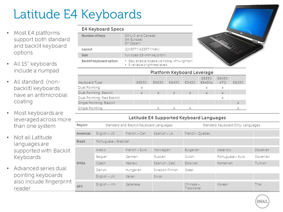 Platform Keyboard Leverage Latitude E4 Supported Keyboard Languages