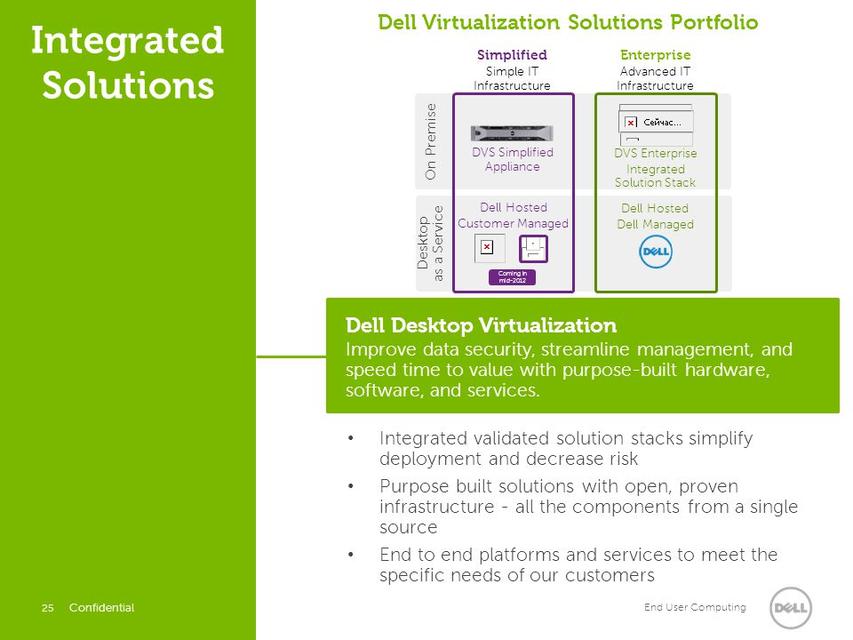 Dell Virtualization Solutions Portfolio