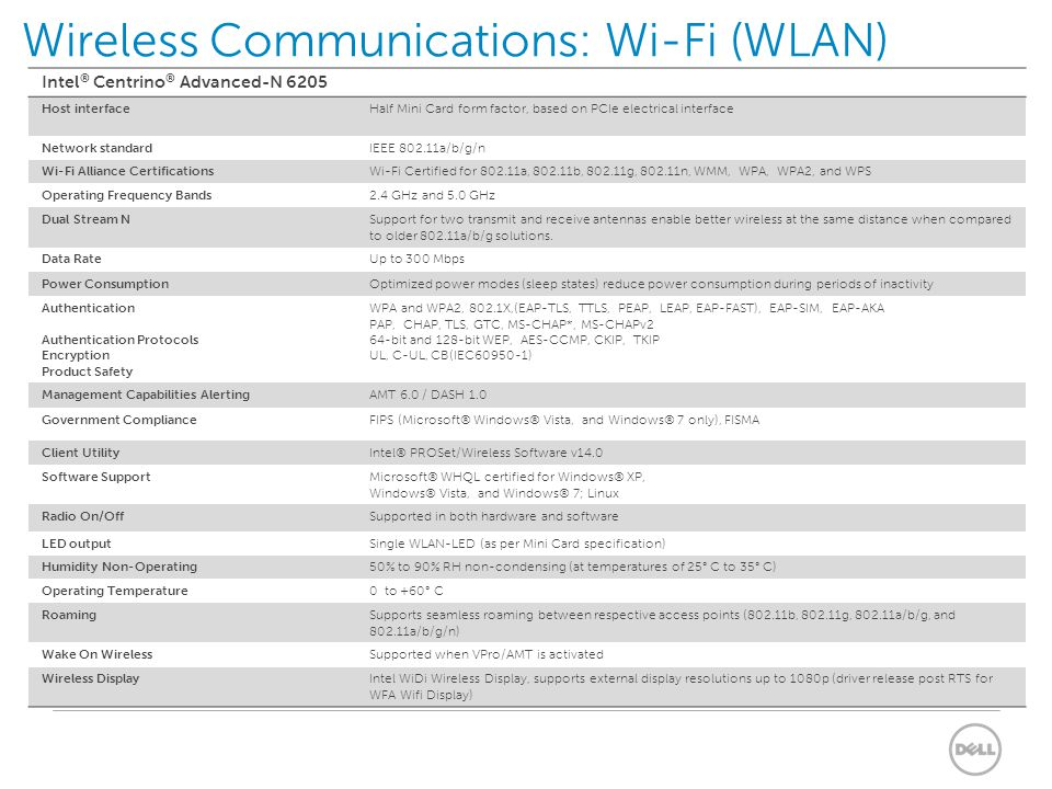 Wireless Communications: Wi-Fi (WLAN)