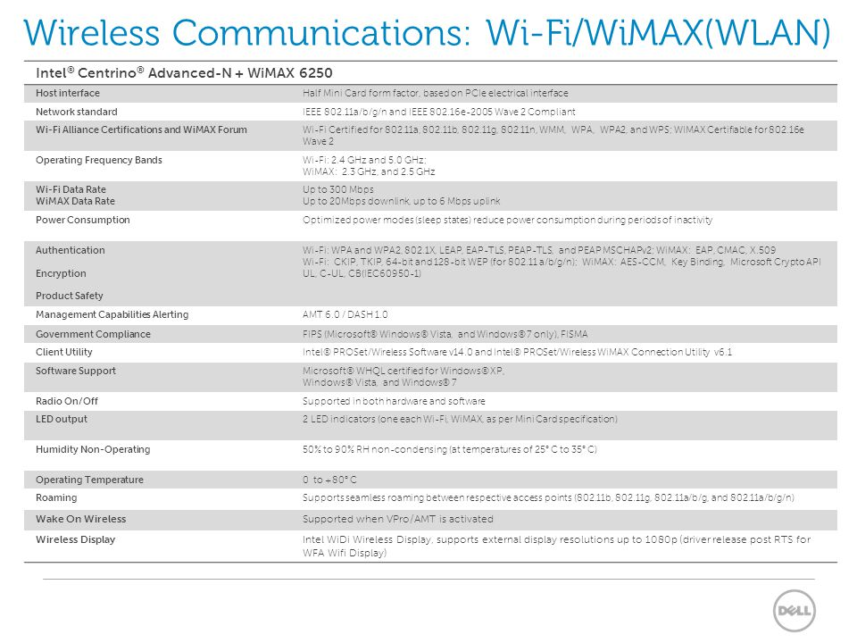 Wireless Communications: Wi-Fi/WiMAX(WLAN)
