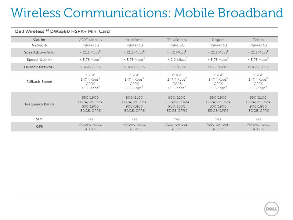 Wireless Communications: Mobile Broadband