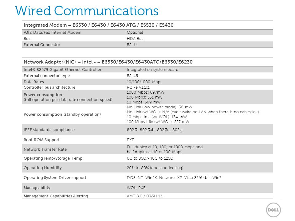 Wired Communications Integrated Modem – E6530 / E6430 / E6430 ATG / E5530 / E5430. V.92 Data/Fax Internal Modem.