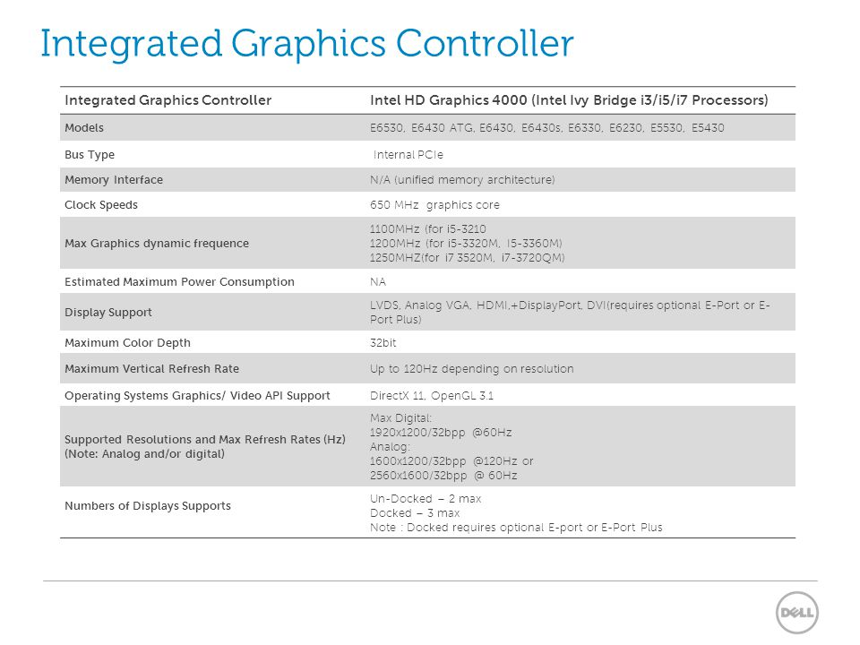 Integrated Graphics Controller