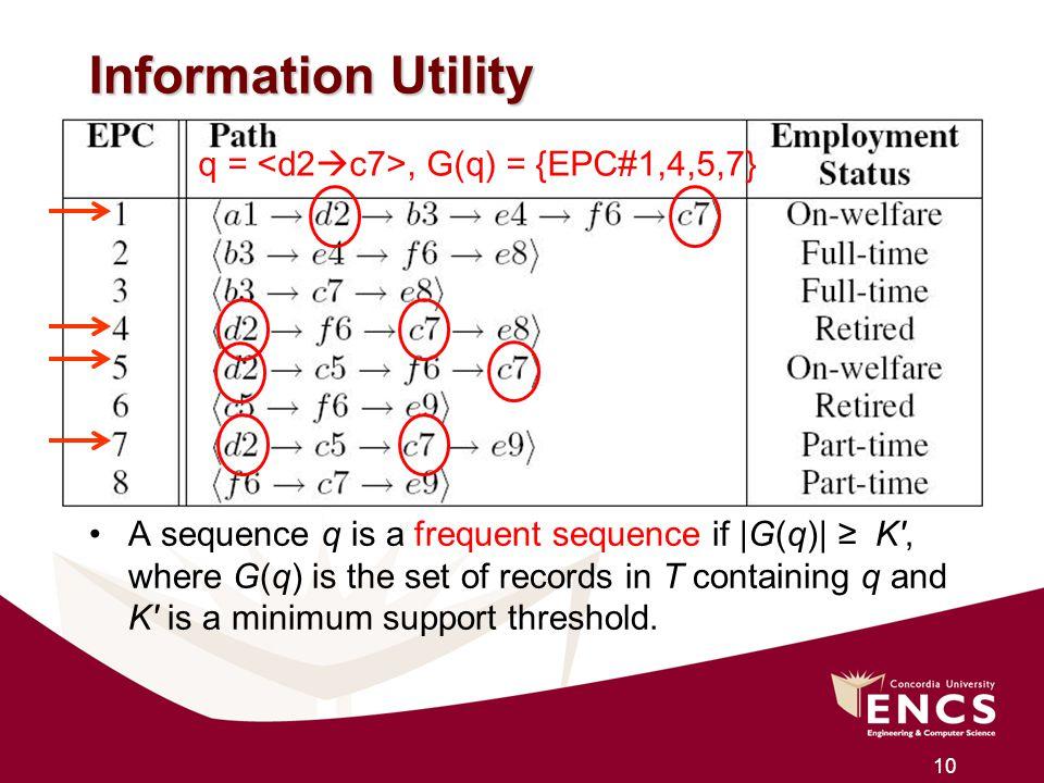 Information Utility q = <d2c7>, G(q) = {EPC#1,4,5,7}