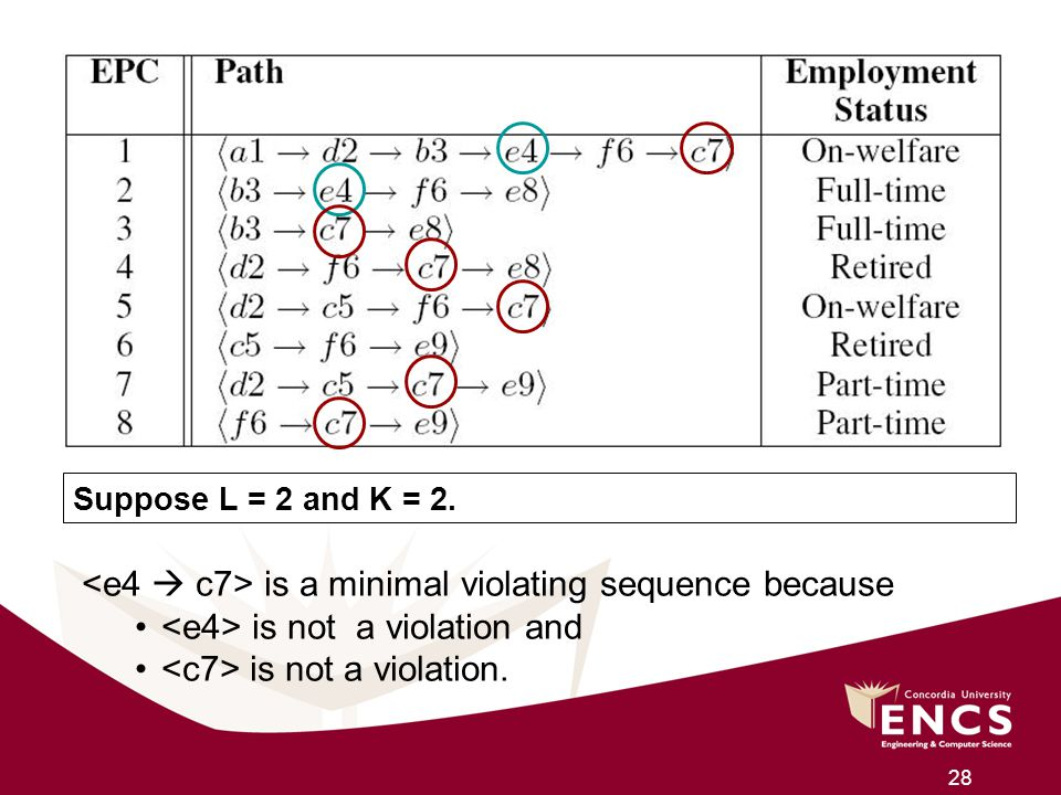 <e4  c7> is a minimal violating sequence because