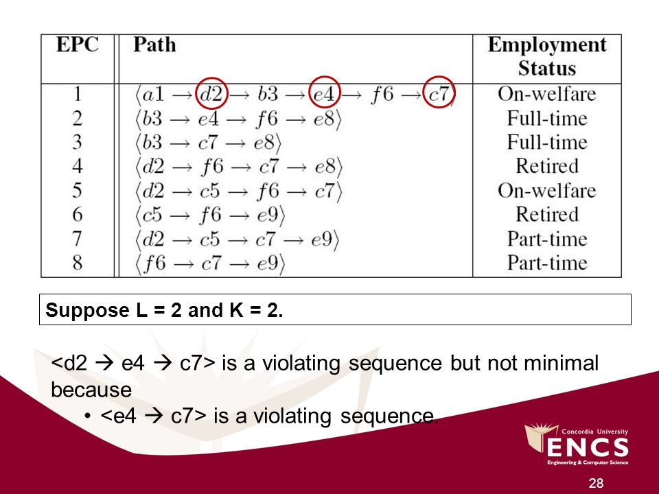 <d2  e4  c7> is a violating sequence but not minimal because