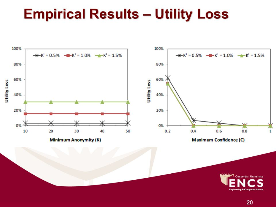 Empirical Results – Utility Loss