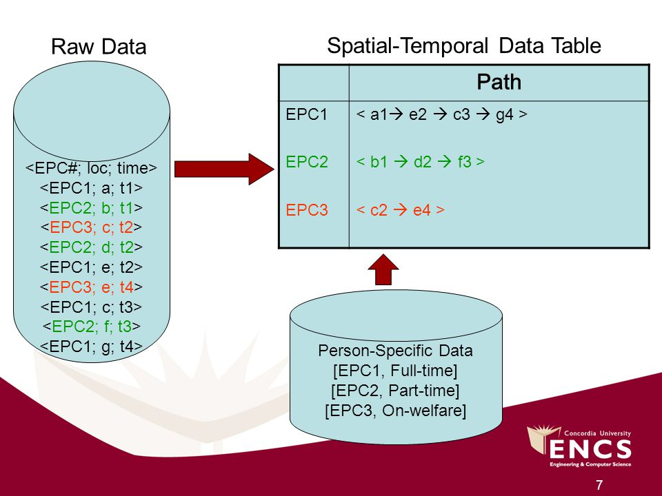 Spatial-Temporal Data Table Path