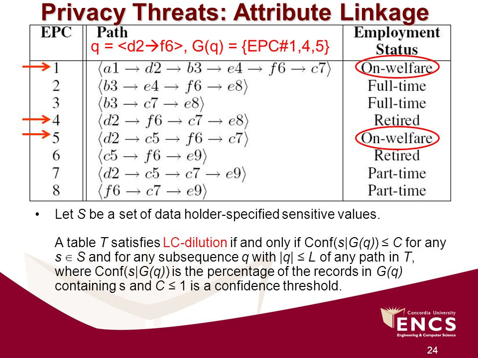 Privacy Threats: Attribute Linkage