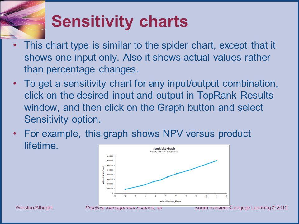 Sensitivity charts
