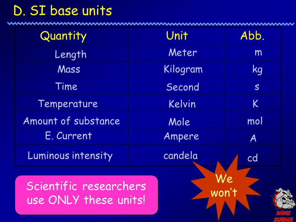 Scientific researchers use ONLY these units!