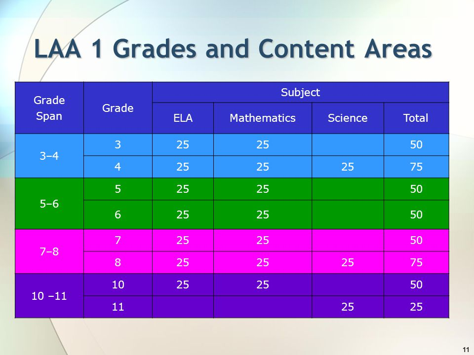 LAA 1 Grades and Content Areas