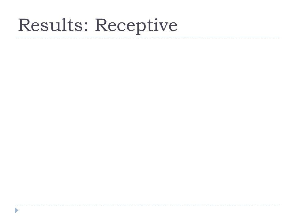 Results: Receptive