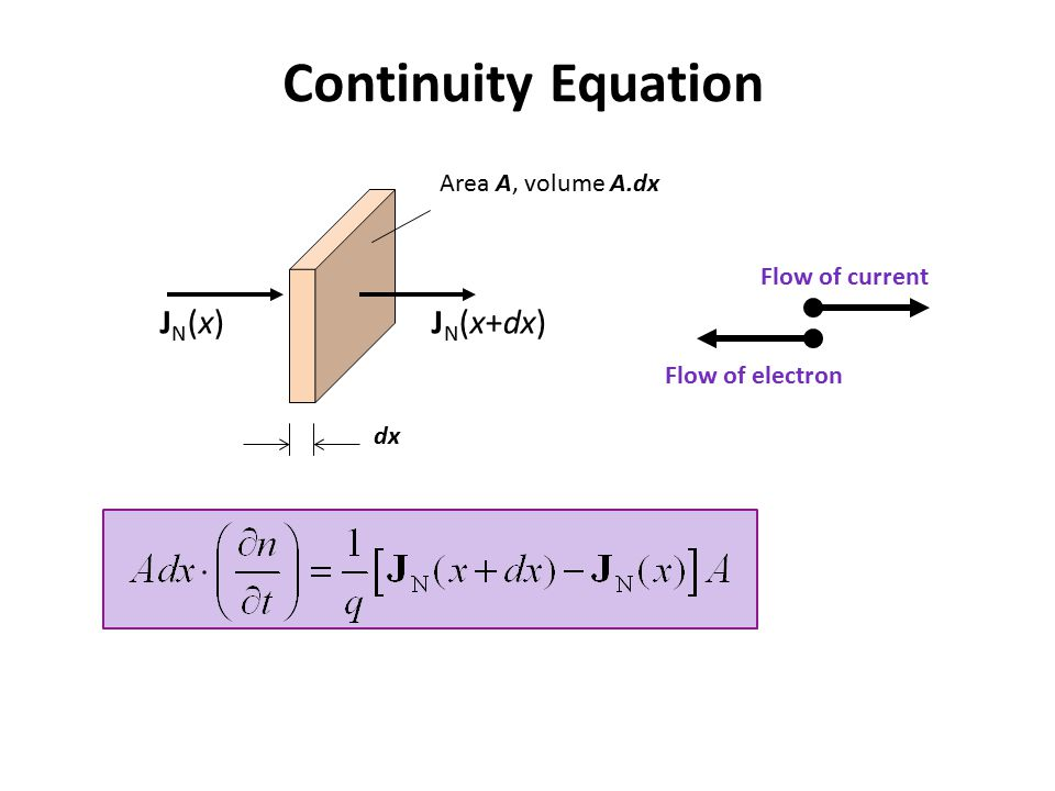 Continuity Equation JN(x) JN(x+dx) Area A, volume A.dx Flow of current