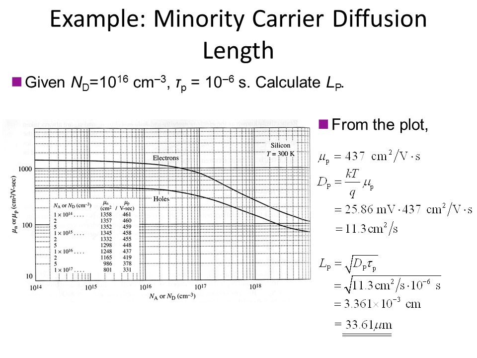 Example: Minority Carrier Diffusion Length