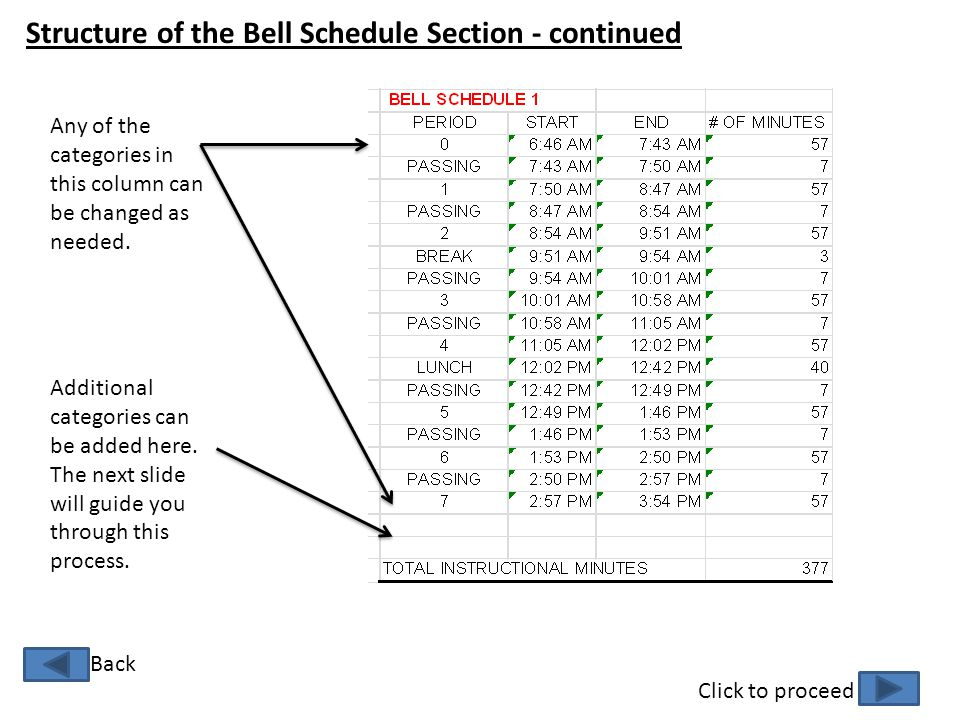 Structure of the Bell Schedule Section - continued