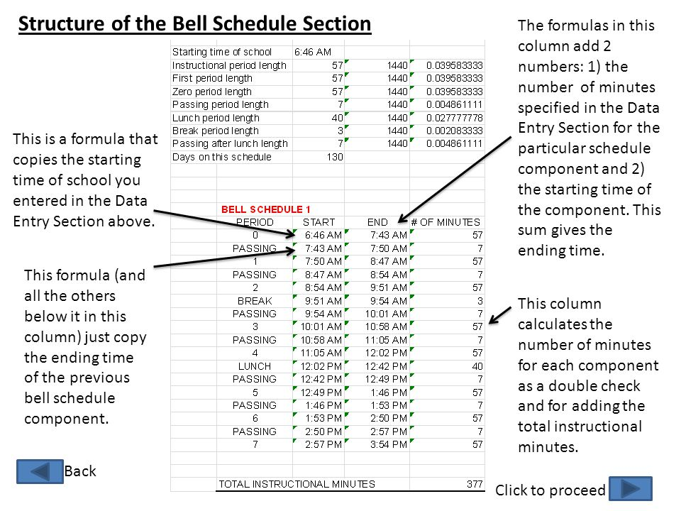 Structure of the Bell Schedule Section