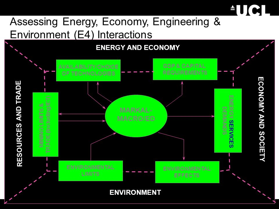 Assessing Energy, Economy, Engineering & Environment (E4) Interactions