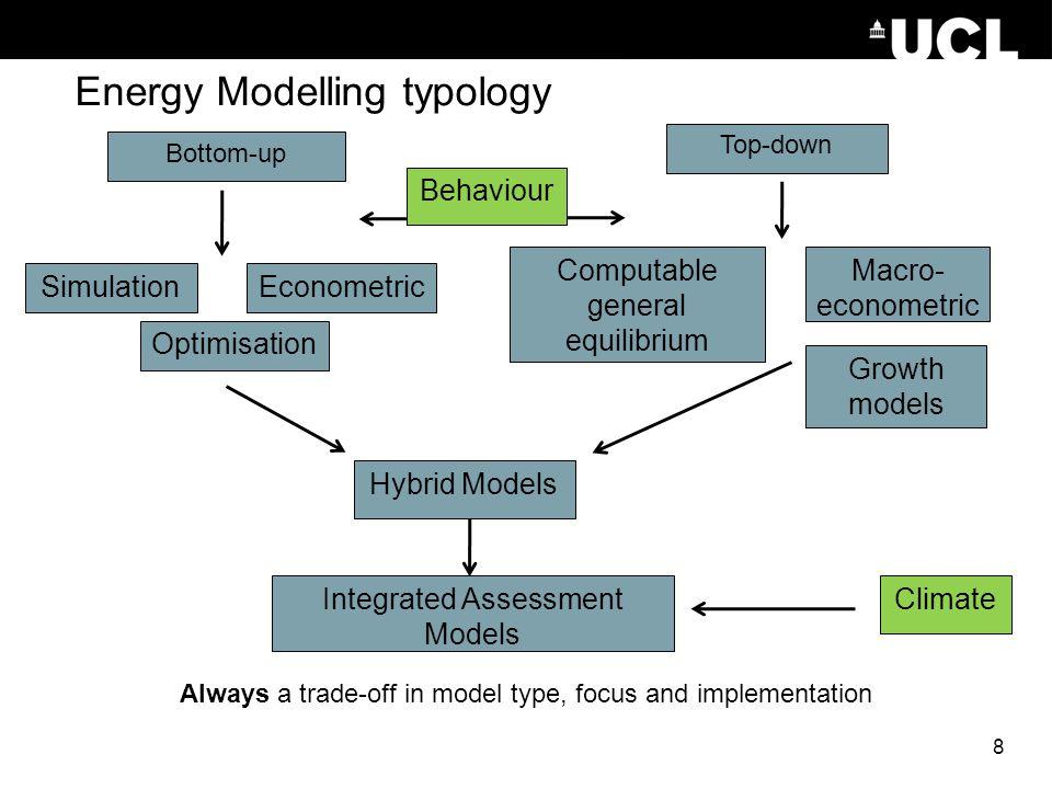 Energy Modelling typology