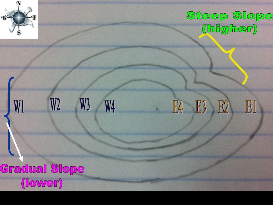 Steep Slope (higher) W2 W3 W1 W4 E4 E3 E2 E1 Gradual Slope (lower)