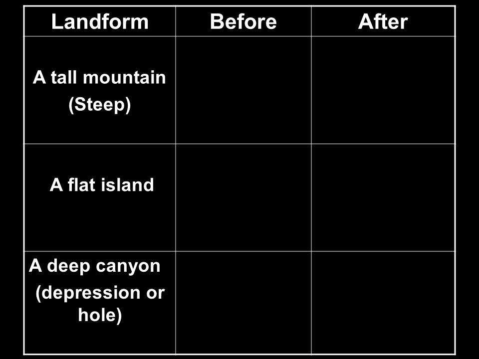 Landform Before After A tall mountain (Steep) A flat island