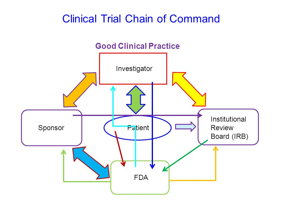 Clinical Trial Chain of Command