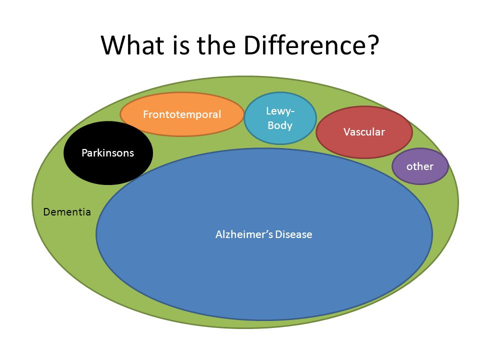 What is the Difference Dementia Lewy-Body Frontotemporal Vascular