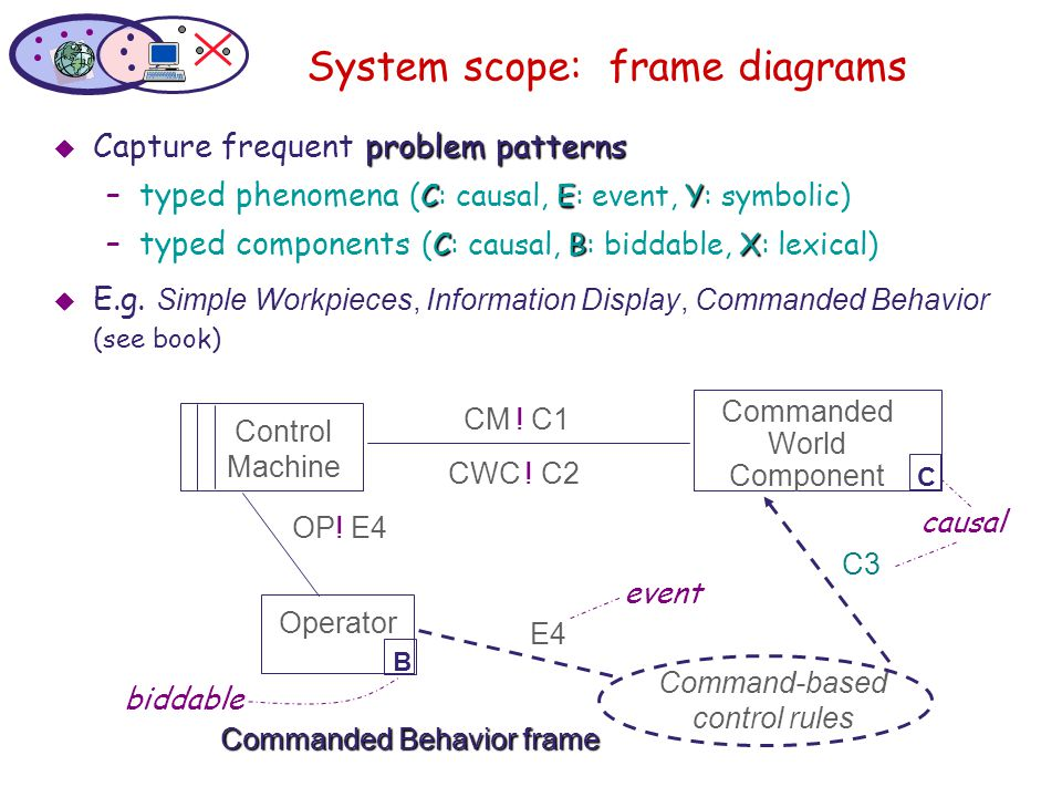System scope: frame diagrams