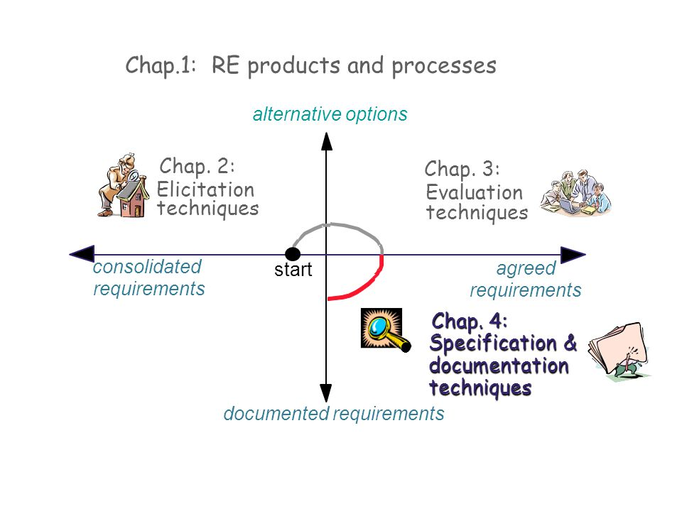 alternative options Chap.1: RE products and processes Chap. 2: