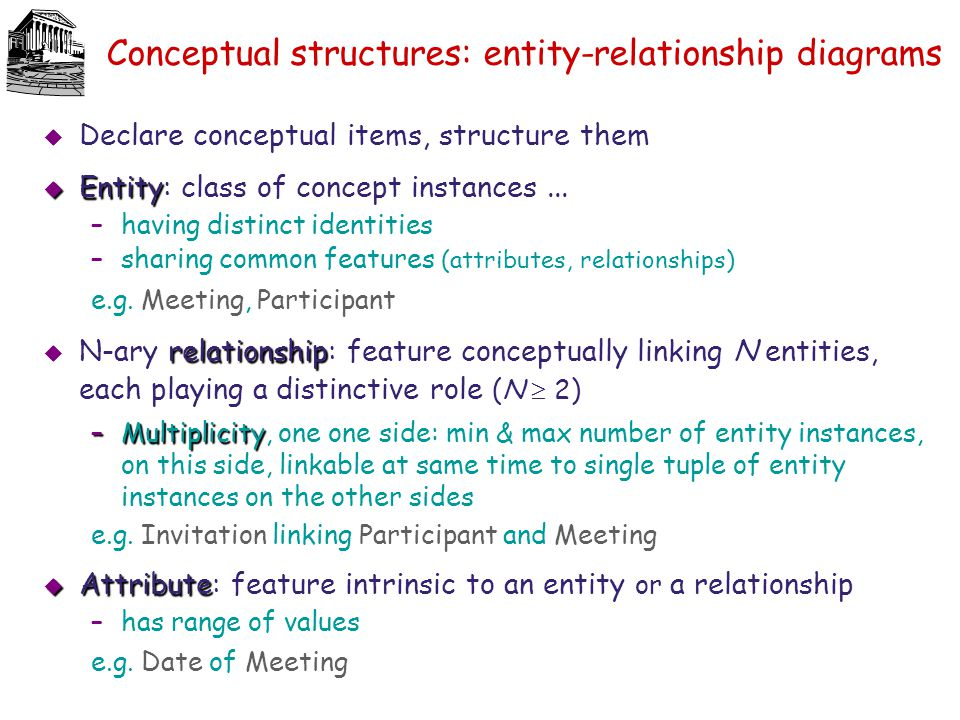 Conceptual structures: entity-relationship diagrams