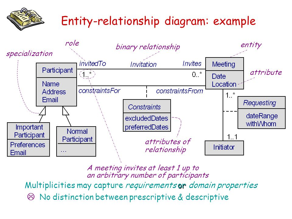 Entity-relationship diagram: example