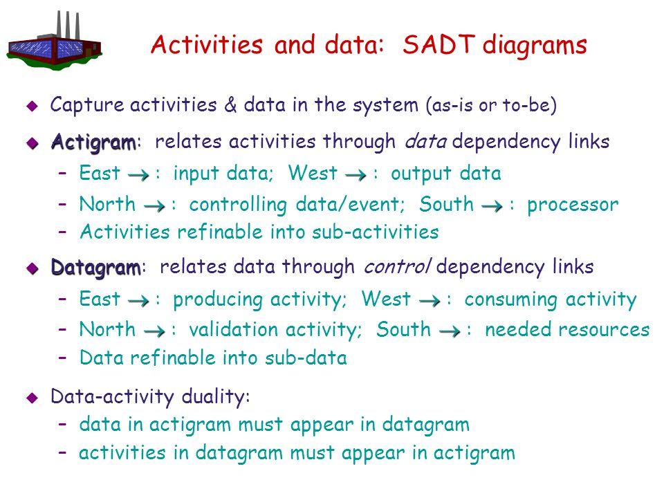 Activities and data: SADT diagrams