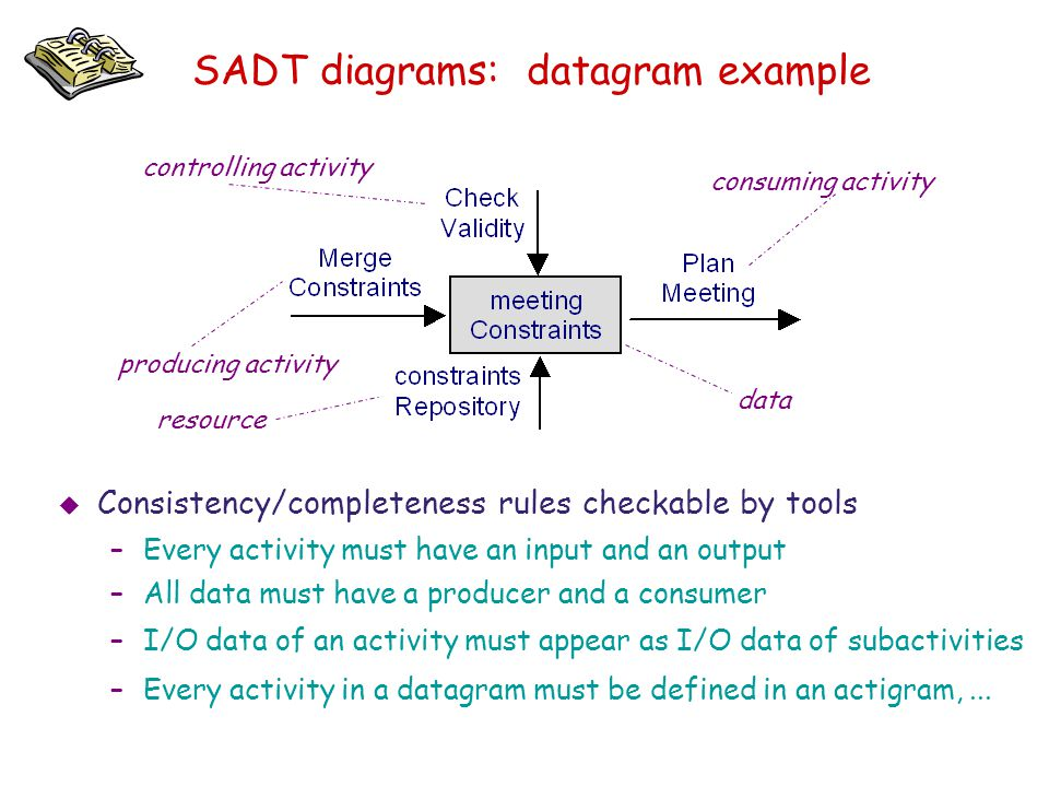 SADT diagrams: datagram example