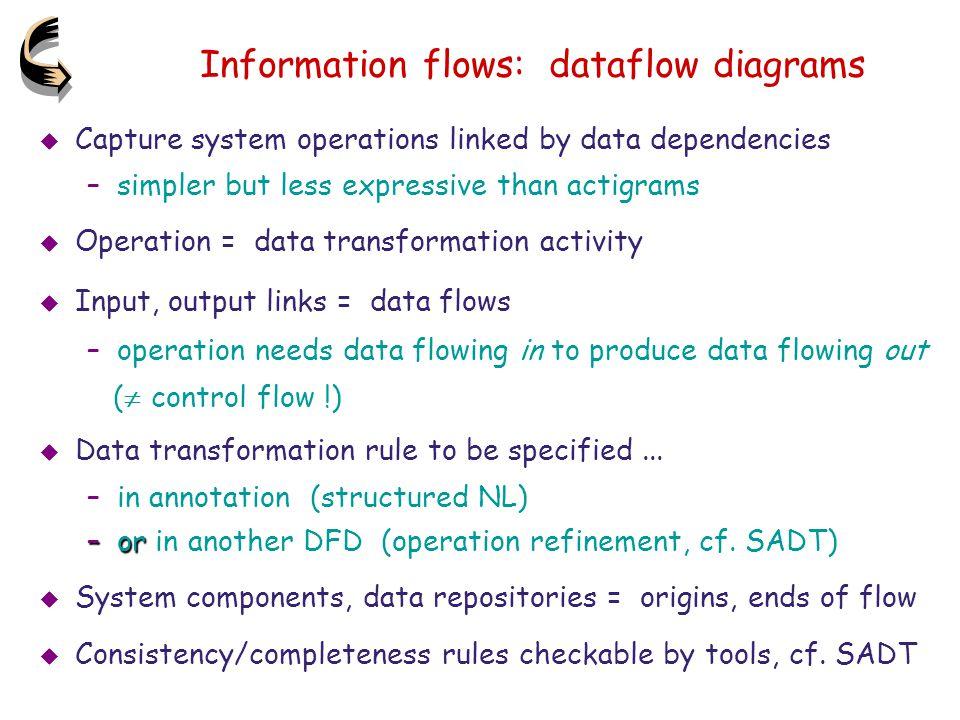 Information flows: dataflow diagrams