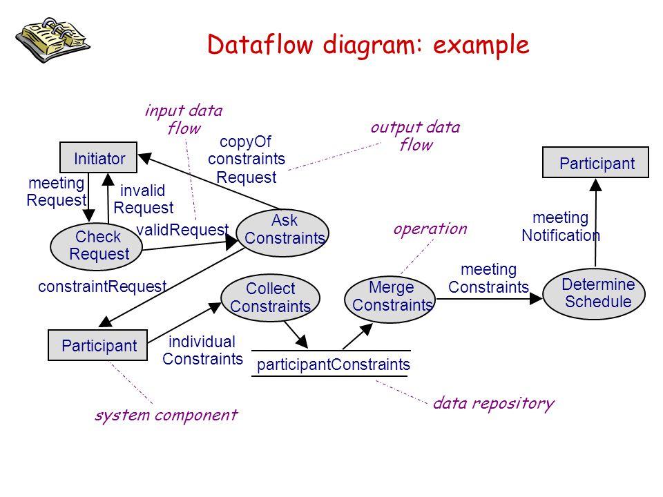 Dataflow diagram: example