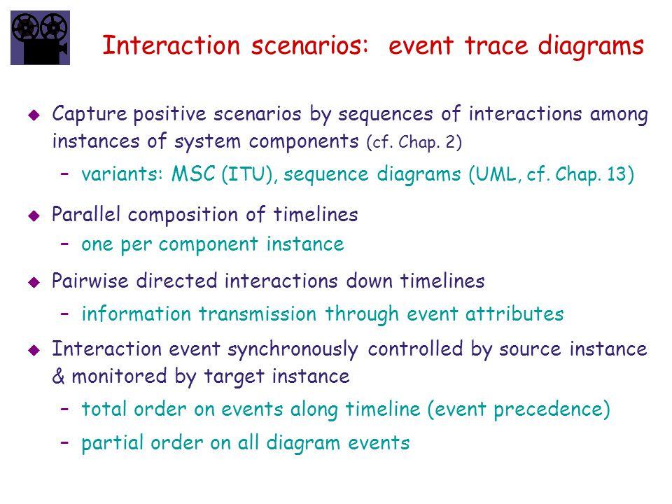 Interaction scenarios: event trace diagrams