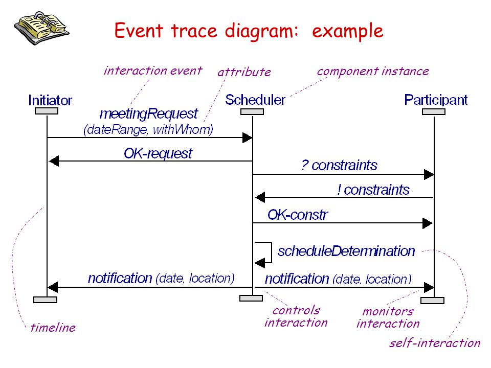 Event trace diagram: example