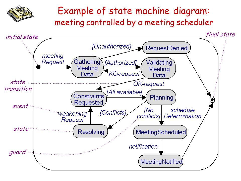 Example of state machine diagram: meeting controlled by a meeting scheduler