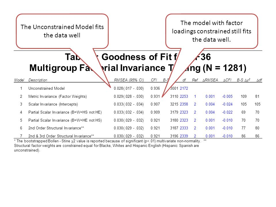 Table 1: Goodness of Fit for SF36