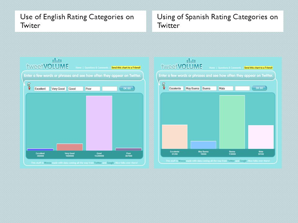 Use of English Rating Categories on Twiter
