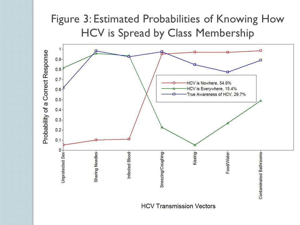 Figure 3: Estimated Probabilities of Knowing How HCV is Spread by Class Membership