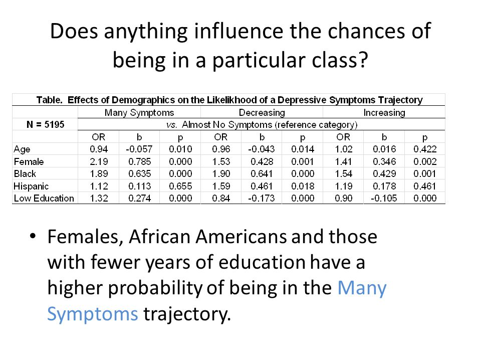 Does anything influence the chances of being in a particular class