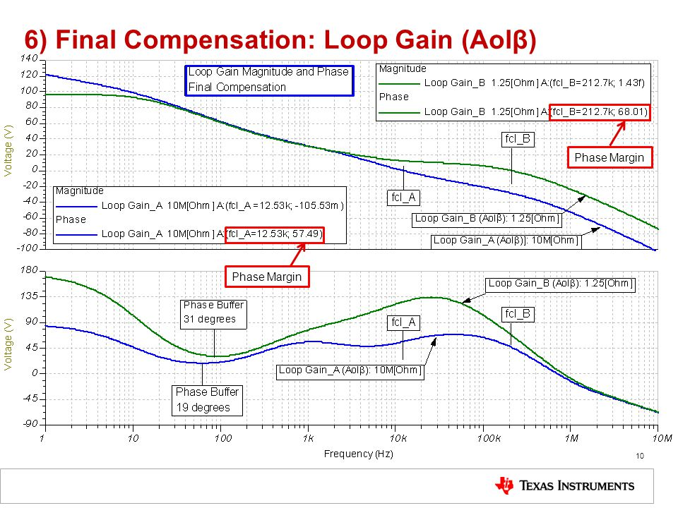 6) Final Compensation: Loop Gain (Aolβ)