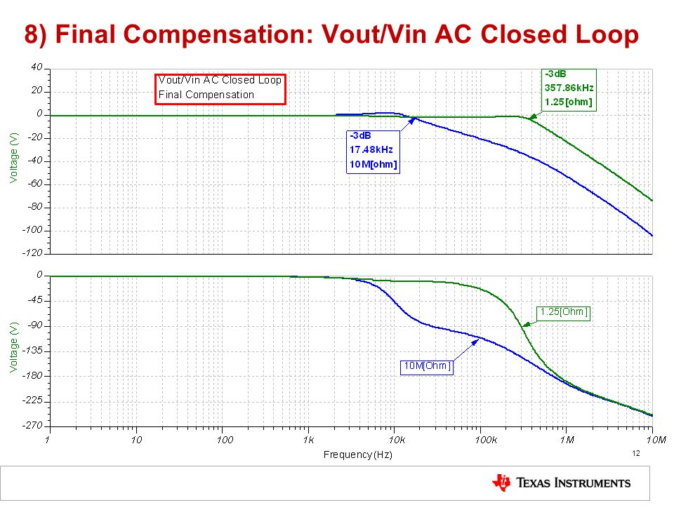 8) Final Compensation: Vout/Vin AC Closed Loop