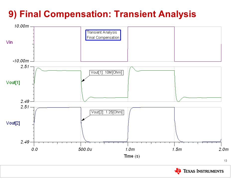 9) Final Compensation: Transient Analysis
