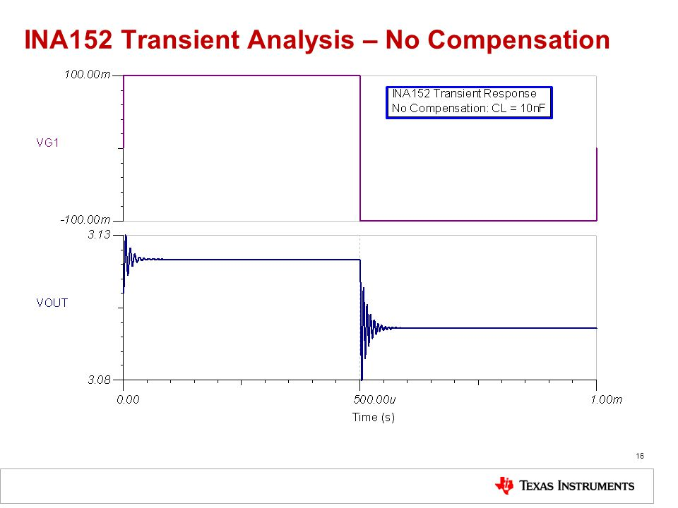 INA152 Transient Analysis – No Compensation